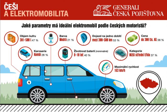 Elektromobil si plánuje pořídit třetina Čechů. Ženy kvůli ekologii, muži oceňují výkon a finanční výhody.